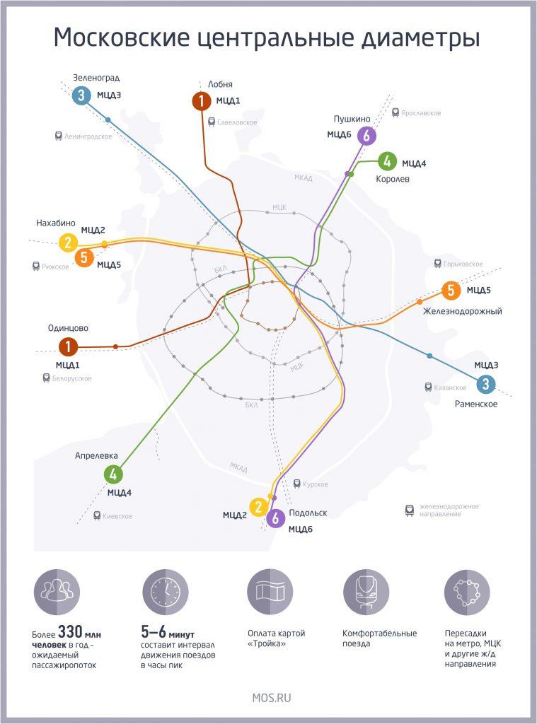 МЦД 3 станции в москве